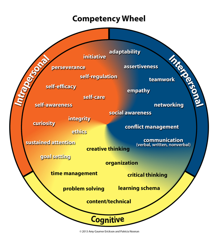 College and Career Competency Wheel